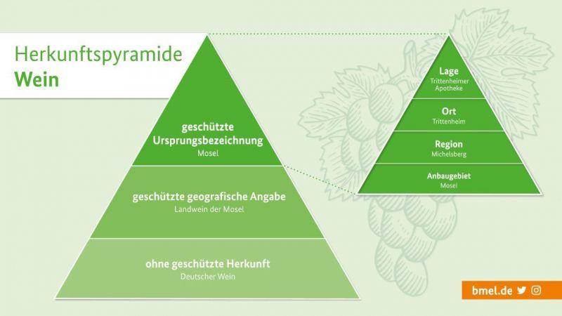 herkunftspyramide-landwirtschaft-wein-gruene-grafik